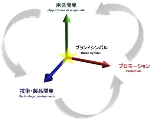 ブランディング3要素