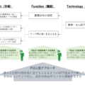 MFTフレームワーク活用による技術マーケティングの進め方