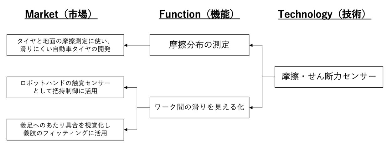 MFTフレームワーク
