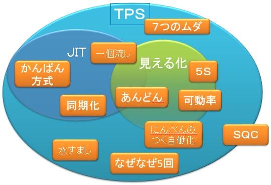 図1.トヨタ生産方式の構成