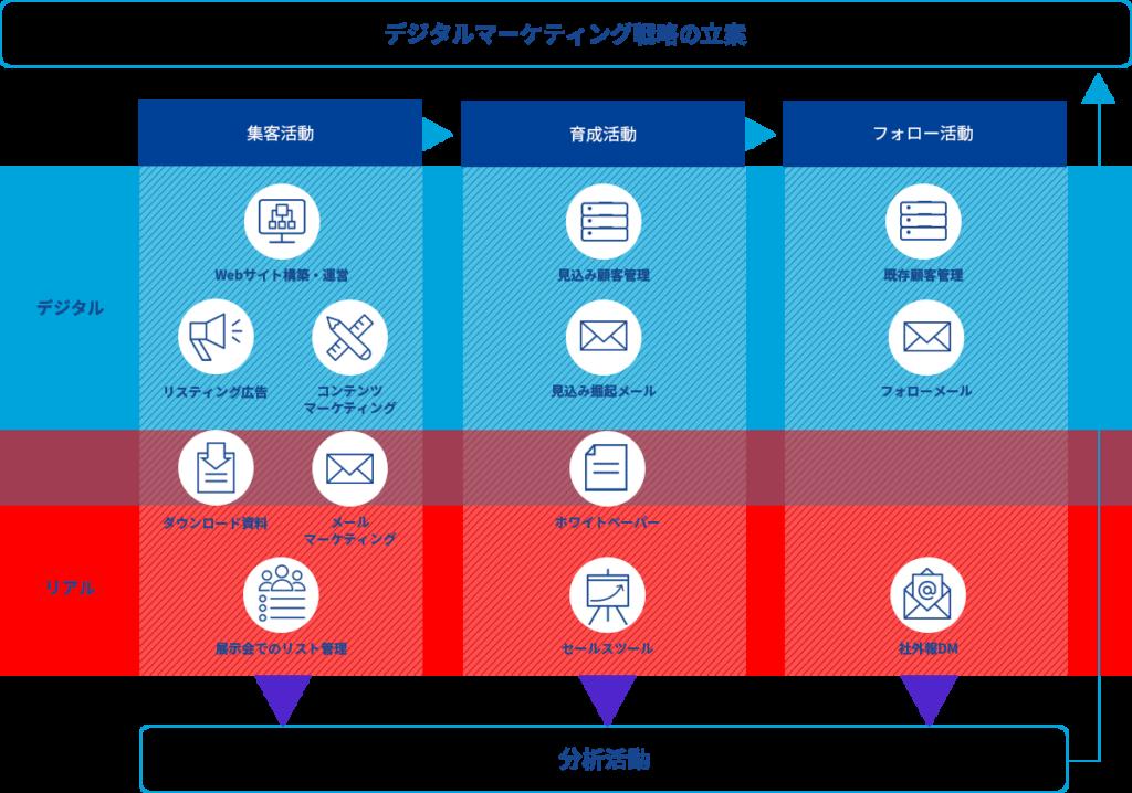 製造業のデジタルマーケティング戦略