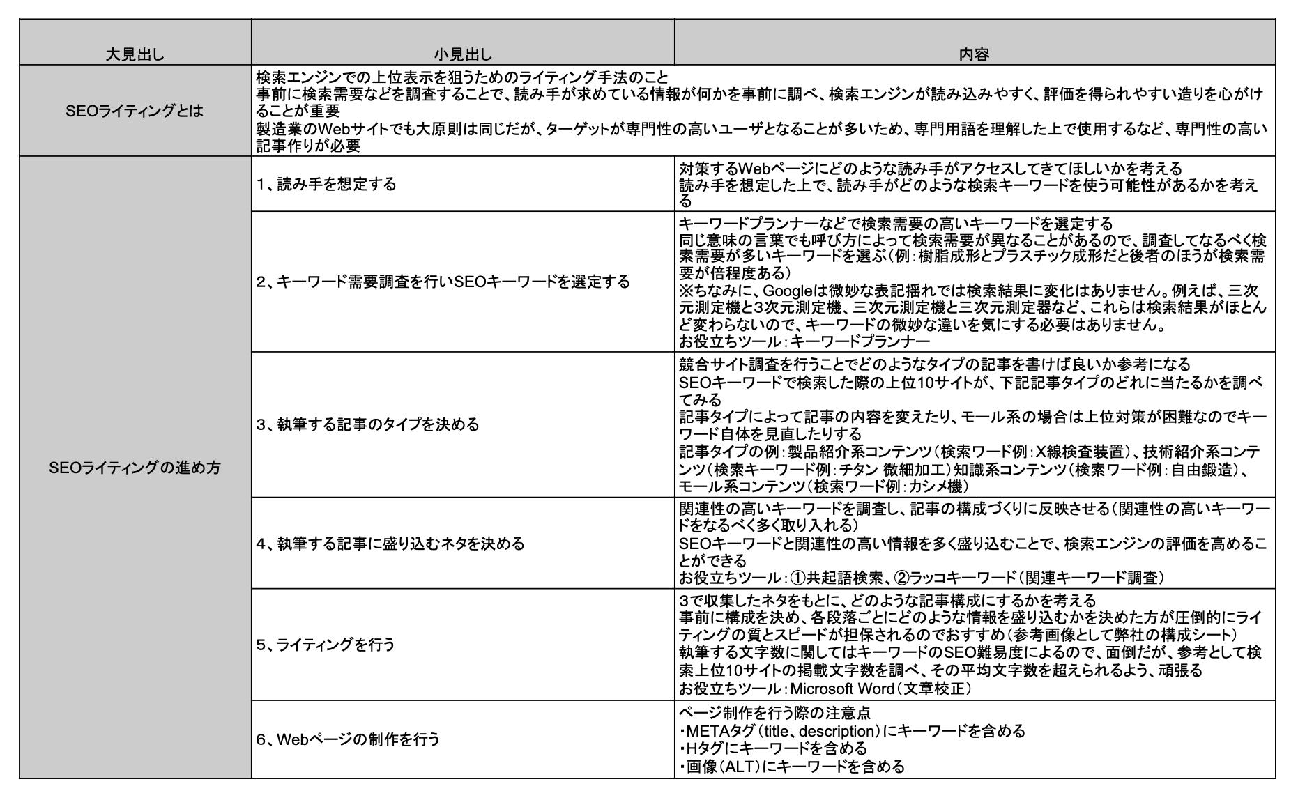 ライティング構成シート