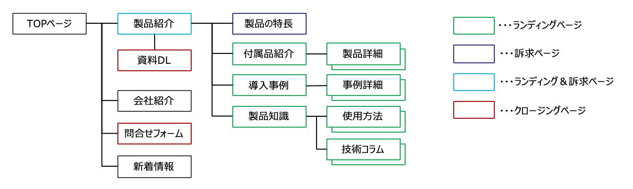 Webサイトマップ例