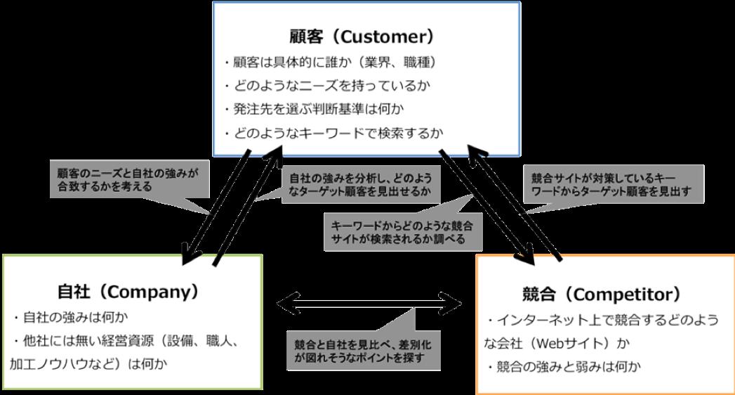 BtoB製造業のための3C分析