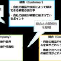 自社の強みに気づける3C分析の進め方