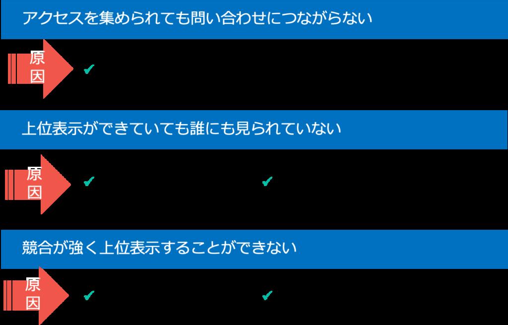 SEOキーワード選定