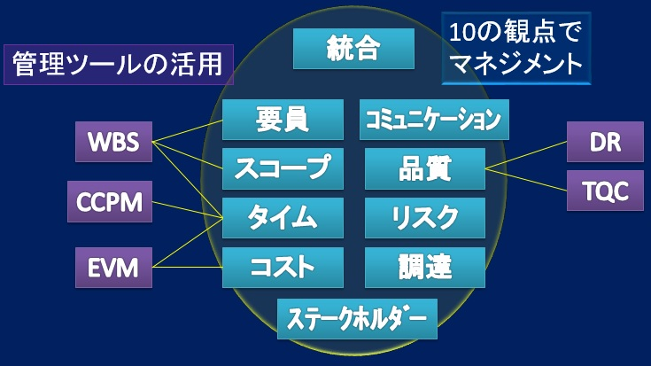 PMBOKの構造