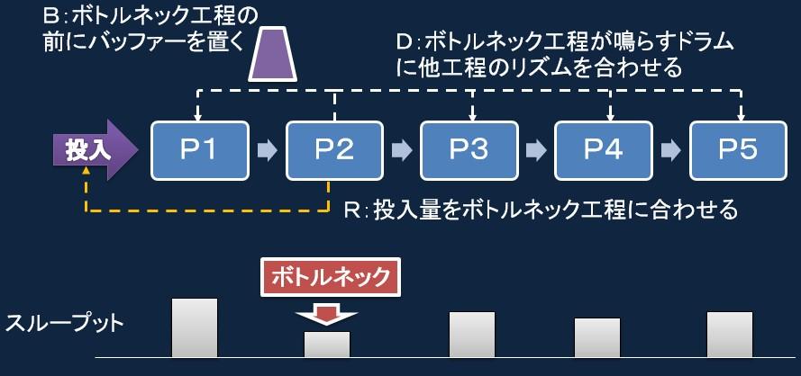 図2.DBRの構造