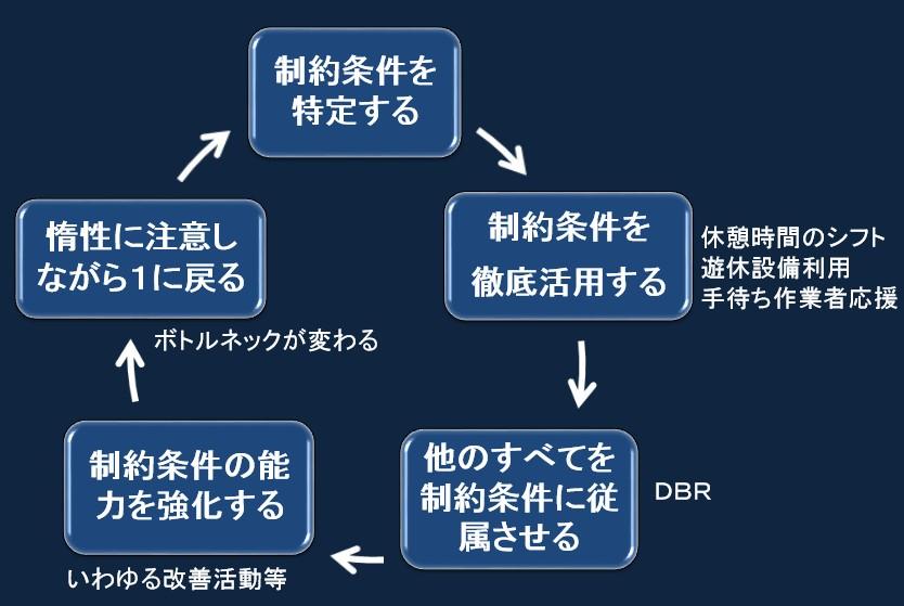 図3.DBR適用の手順