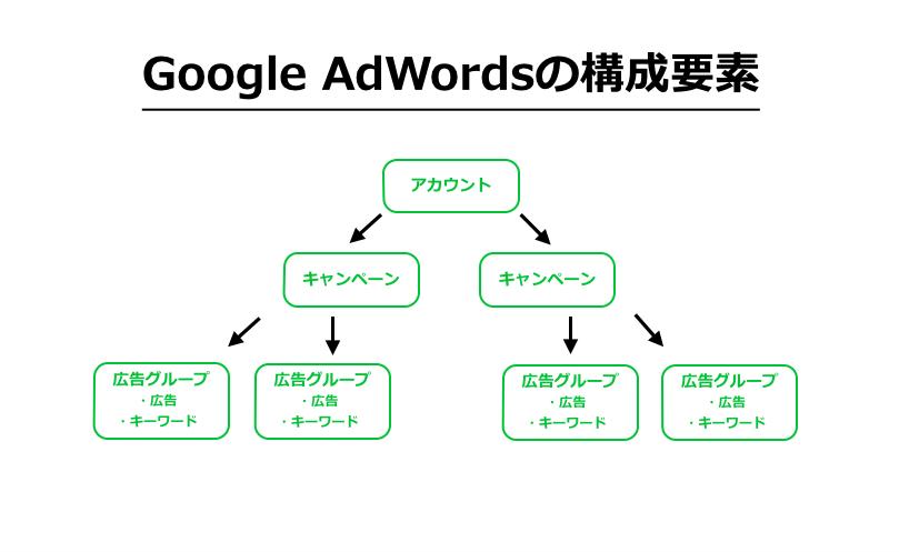 adwords構成要素