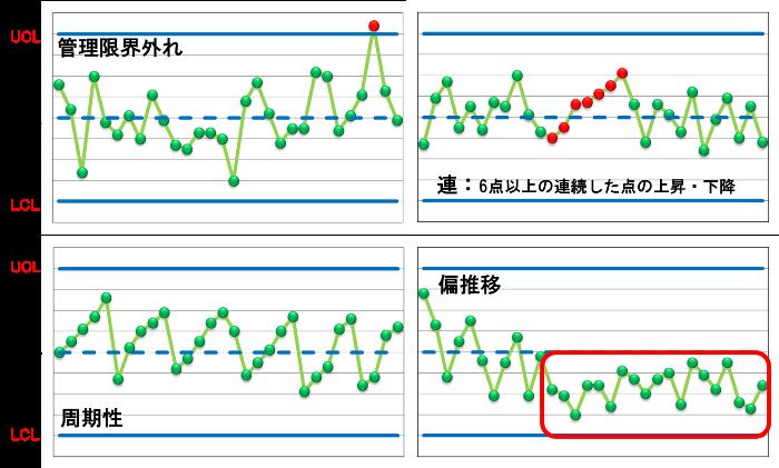 管理図の実例