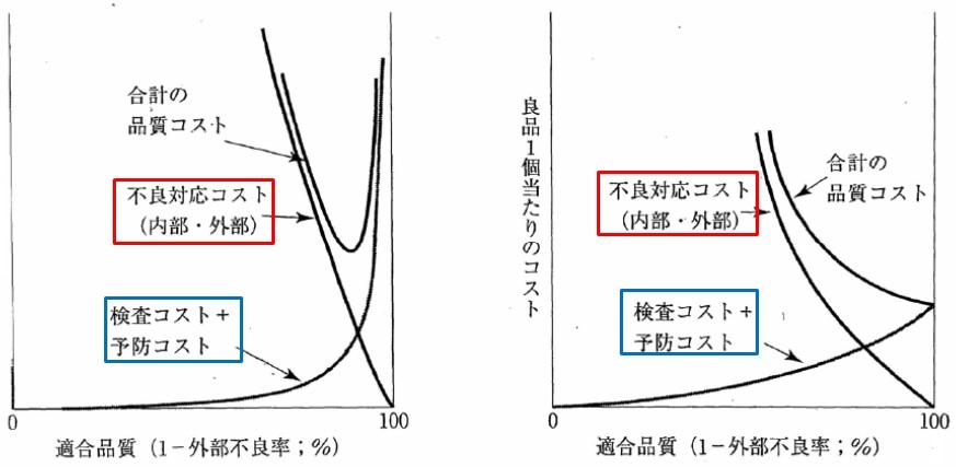 図3.品質コストの考え方(左:古典モデル 右:TQMモデル)