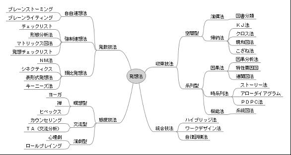 図1.アイデア発想法の体系