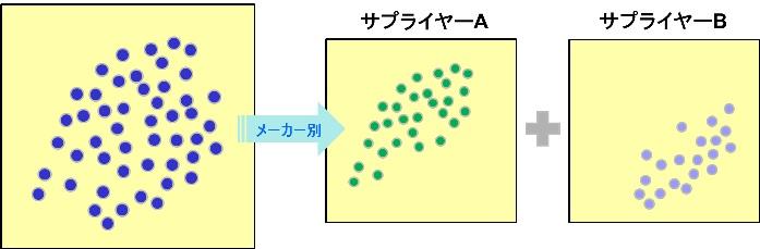 散布図における層別